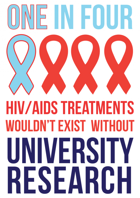 1 in 4 HIV/AIDS treatments come from university research