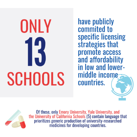 Few schools commit to promote access in low income countries