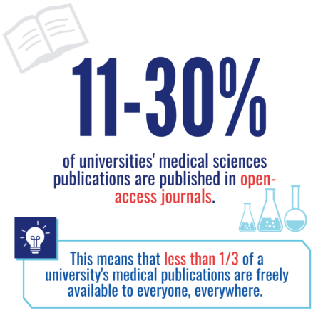 Less than a third of medical research is accessible to everyone